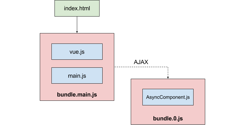 Code Splitting With Vue js And Webpack - Vue js Developers