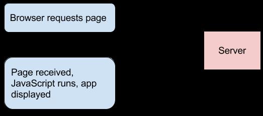Avoid This Common Anti-Pattern In Full-Stack Vue/Laravel Apps - Vue