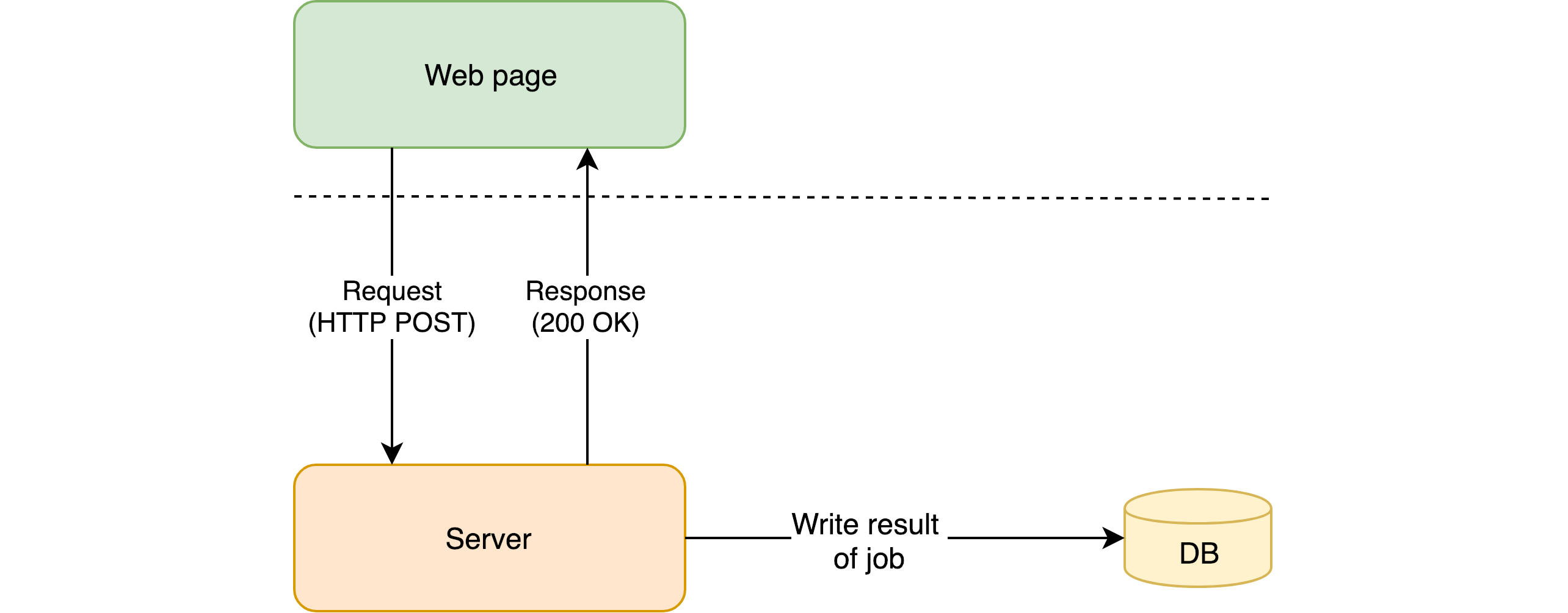 Typical web app architecture