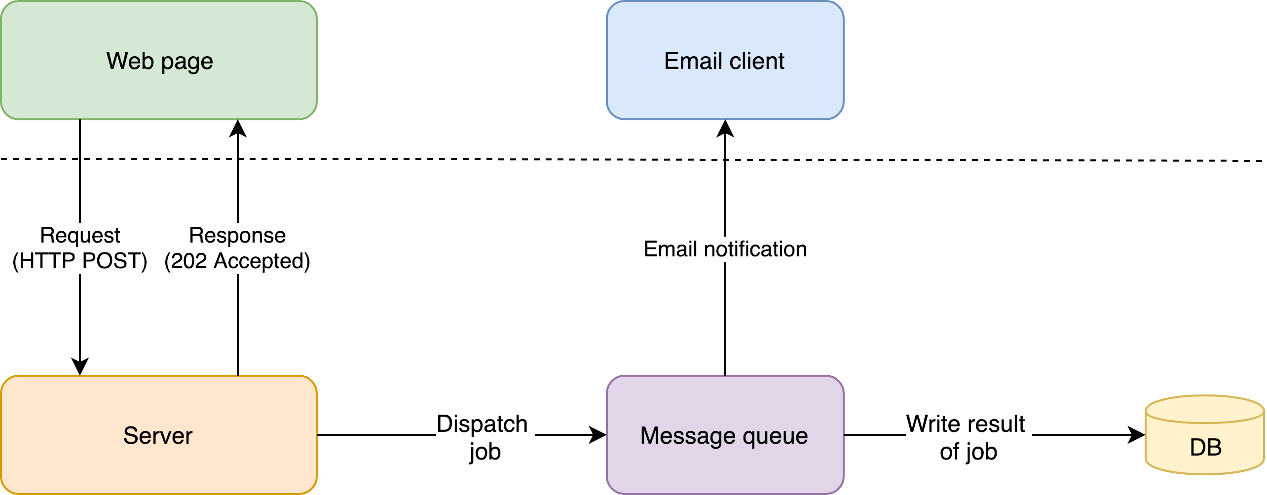 Web app architecture with message queue