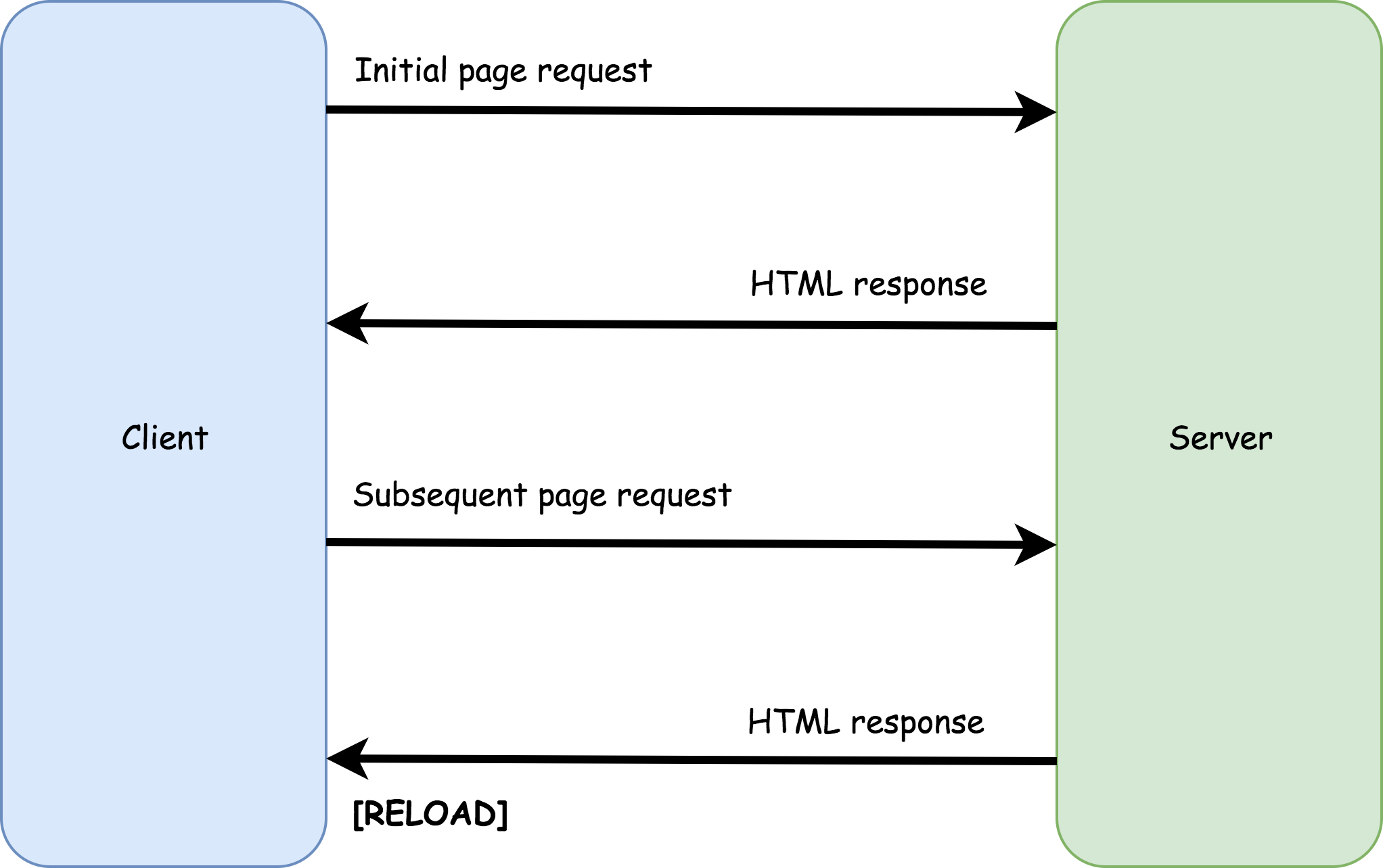 Diagram showing the loading pattern of a traditional page