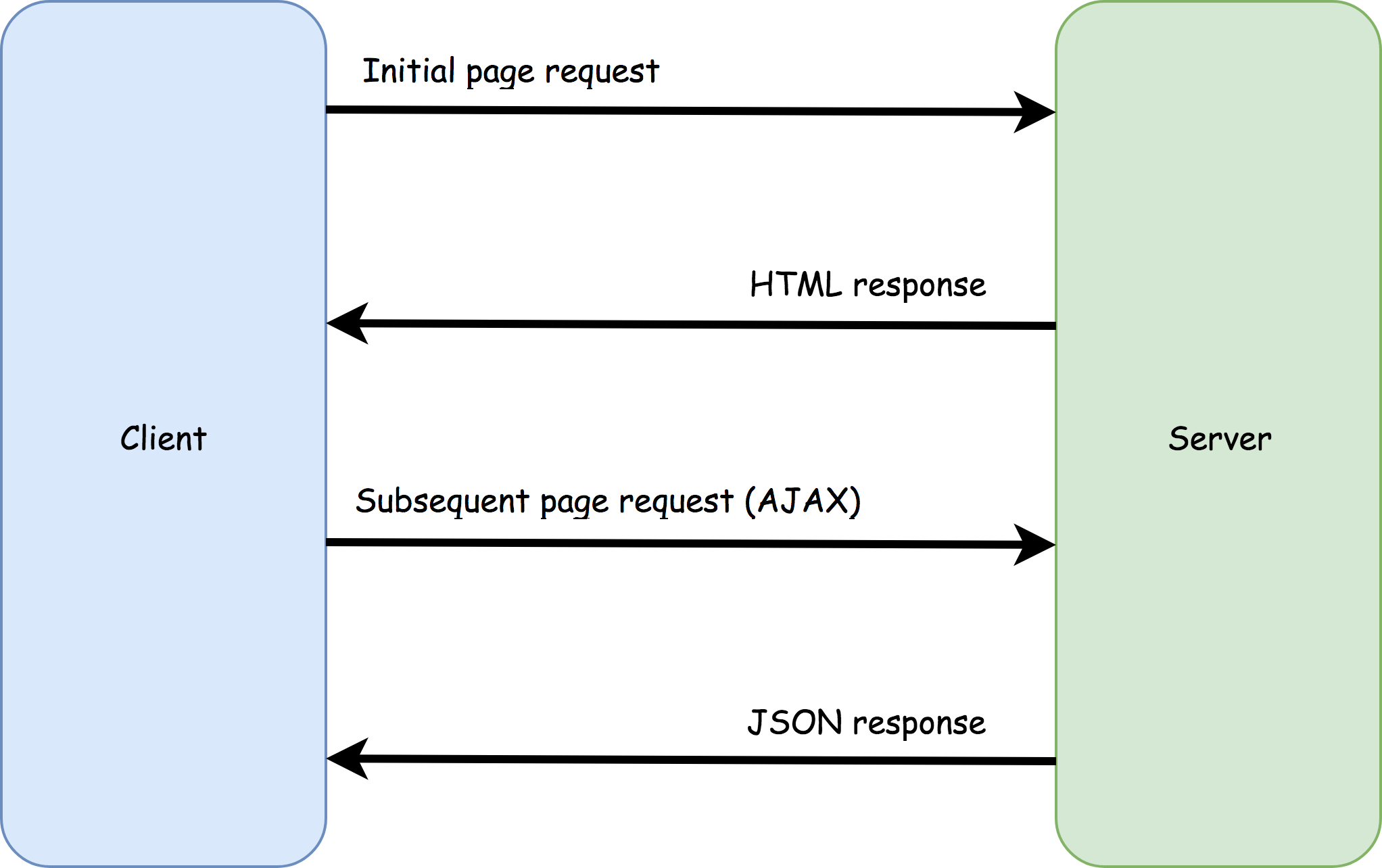 Diagram showing the loading pattern of a single-page app